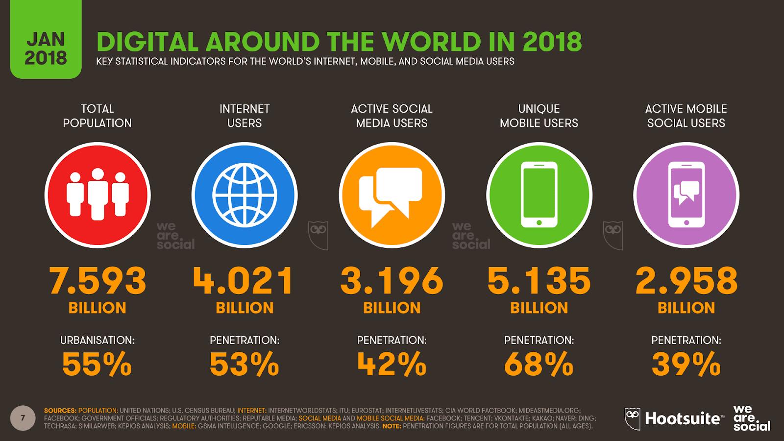 כמות המשתמשים במדיה חברתית לשנת 2018